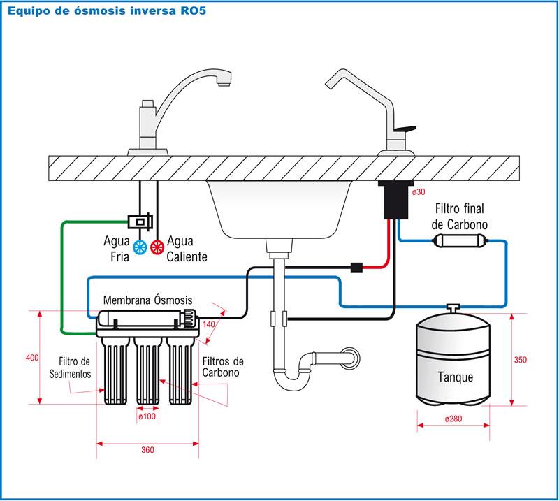 Osmosis Inversa 5 Etapas Ro 5