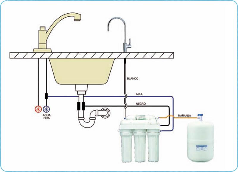 Osmosis 5 Etapas Standard Eco Y Plus