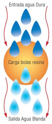 Descalcificador de intercabio ionico