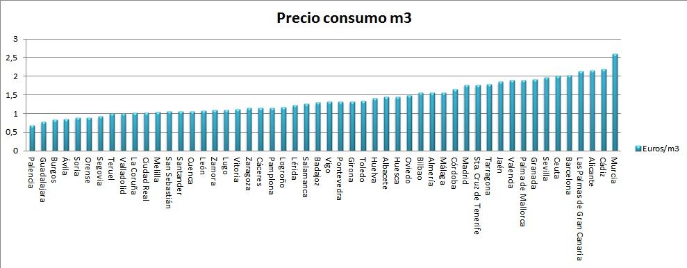 Precio del agua en España